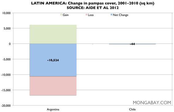 Chart: pampas in Latin America