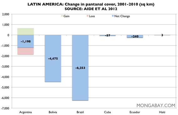 Chart: Pantanal cover in Latin America