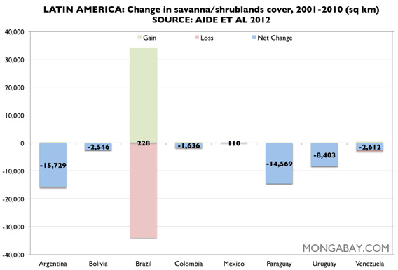 Chart: savanna-shrublands in Latin America