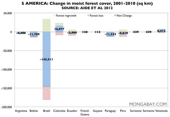 Chart: moist forest cover in South America