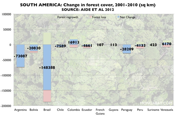 Change in forest cover across South America, 2001-2010.