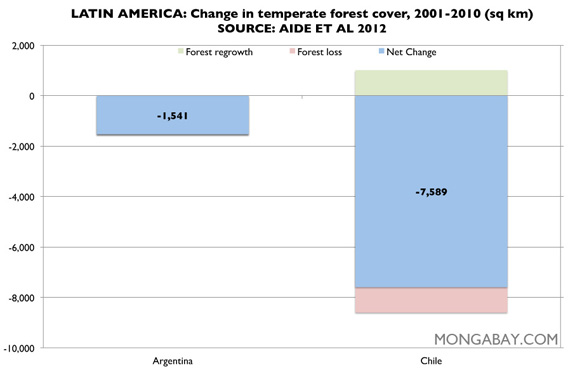 Chart: temperate forest in Latin America