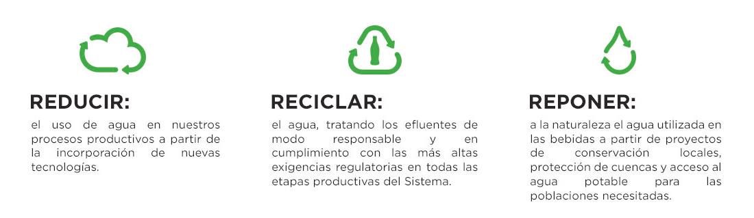 Reducir - Reciclar - Reponer