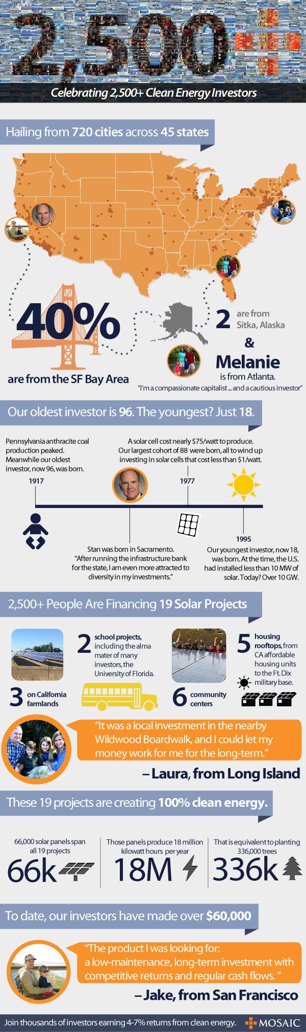 2500 Clean Energy Investors
