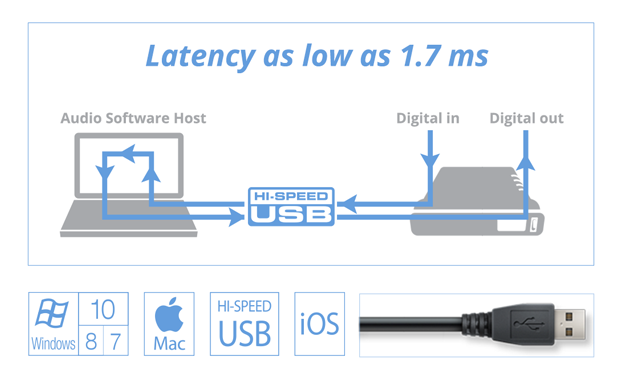 1.7 ms of latency