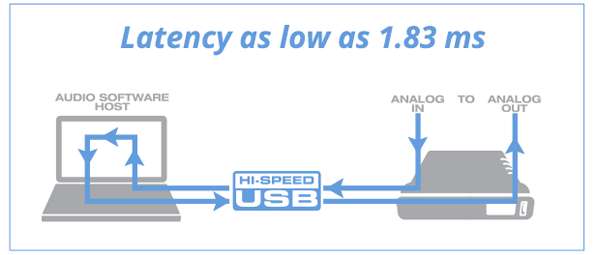 1.84 ms of latency