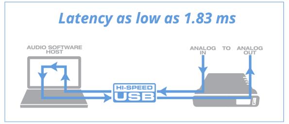 1.84 ms of latency