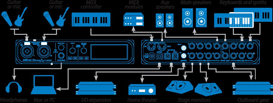 I/O Diagram