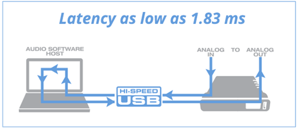 Latency Diagram