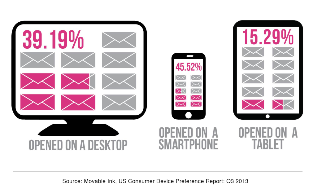 Movable Ink US Consumer Device Preference Report: Q3 2013, Email Opens By Device