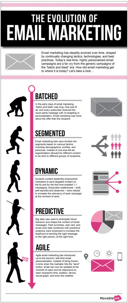Infographic - The Evolution of Email Marketing
