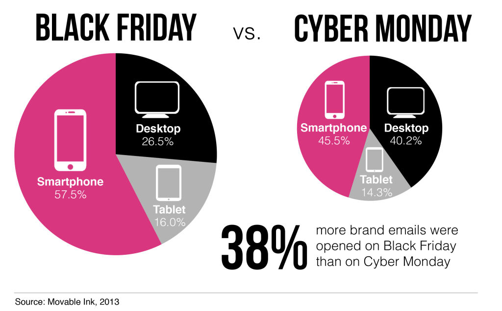 black friday actions marketing emailing