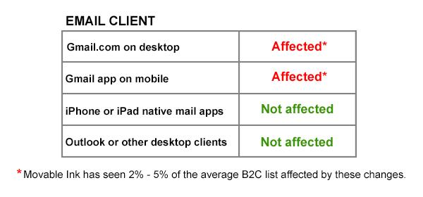 Gmail Image Caching Impact