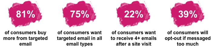 The Case For Better Email