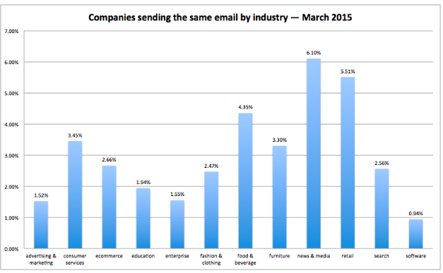 Industries that Send the Same Email Over and Over