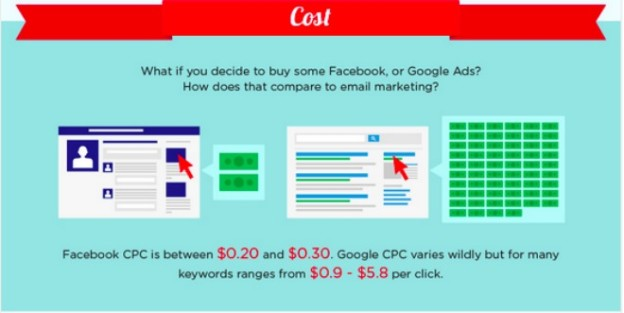 Infographic Email Social ROi