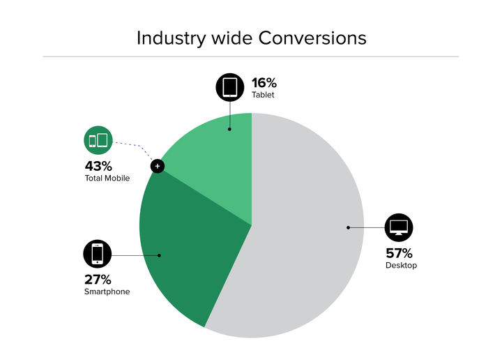 holiday_data_graphics_12.22.15_industryconversions_720