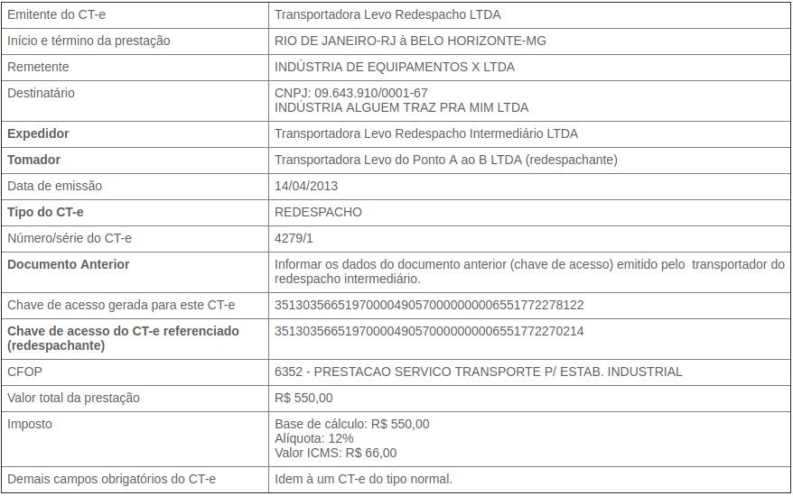 CT e de Redespacho Publicações Ophos Sistemas de Gestão Tributária (4).png