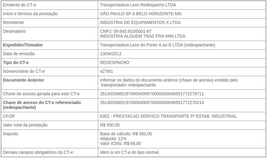CT e de Redespacho Publicações Ophos Sistemas de Gestão Tributária (2).png