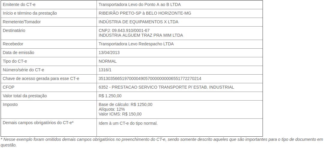 CT e de Redespacho Publicações Ophos Sistemas de Gestão Tributária (1).png