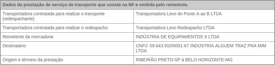 CT e de Redespacho Publicações Ophos Sistemas de Gestão Tributária.png