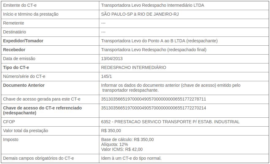 CT e de Redespacho Publicações Ophos Sistemas de Gestão Tributária (3).png