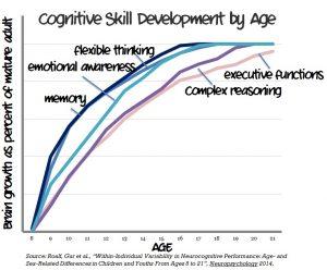 cognitive-skill-devt-graph