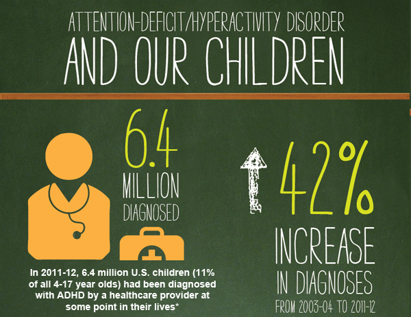 Does my child have ADHD