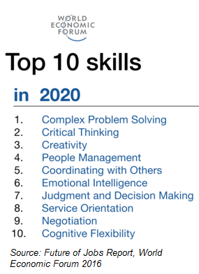 management skills in a critical world Top skills for it managers - part 6: change management joseph r czarnecki high-impact communication melds with an it professional's leadership and change management skills high-impact communication, critical thinking, financial literacy, coaching and mentoring and change management.