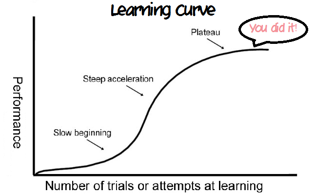 case discussion learning curve b The purpose of this study was to elucidate a methodology to characterize learning curves related to the task performances primarily related to the psychomotor domain of learning inherent to the specialty of gastroenterology nursing.