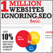 1 million website fails infographic