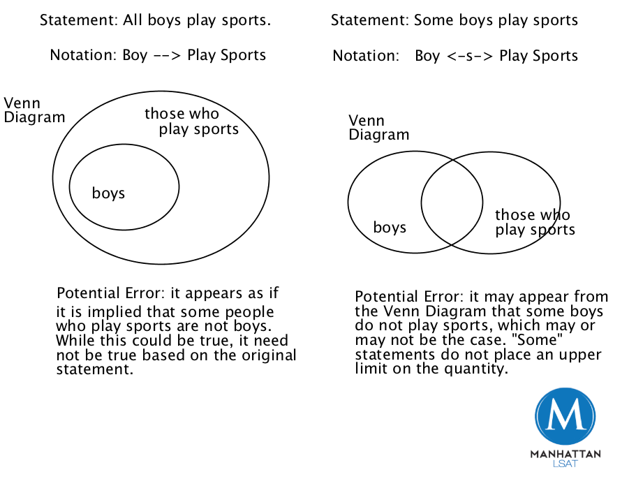 Examples of venn diagram problems with answers leoncapers manhattan prep lsat forum venn diagram questions examples of venn diagram problems ccuart Choice Image