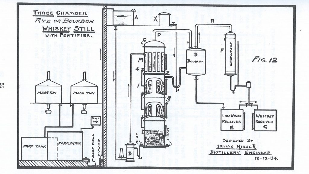 """diagram of a three-chamber still from """"manufacture of whiskey, brandy, and  cordials"""" by irving hirsch"""