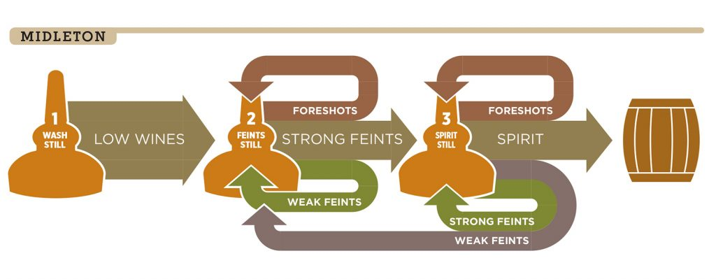 A graphic depicting the triple-distillation process at Midleton Distillery.