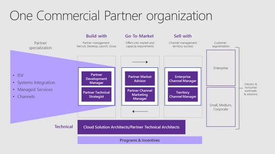 One Commercial Partner organization