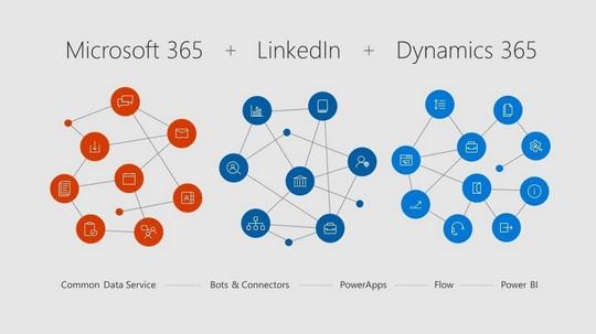 Microsoft 365, LinkedIn, and Dynamics 365