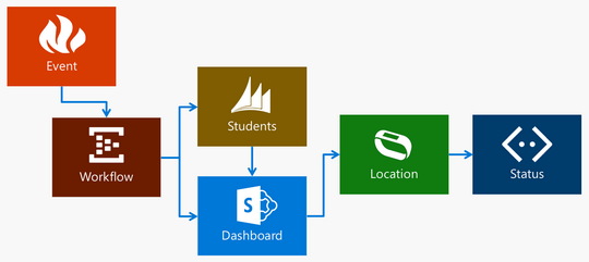 Emergency Response in Dynamics CRM and SharePoint