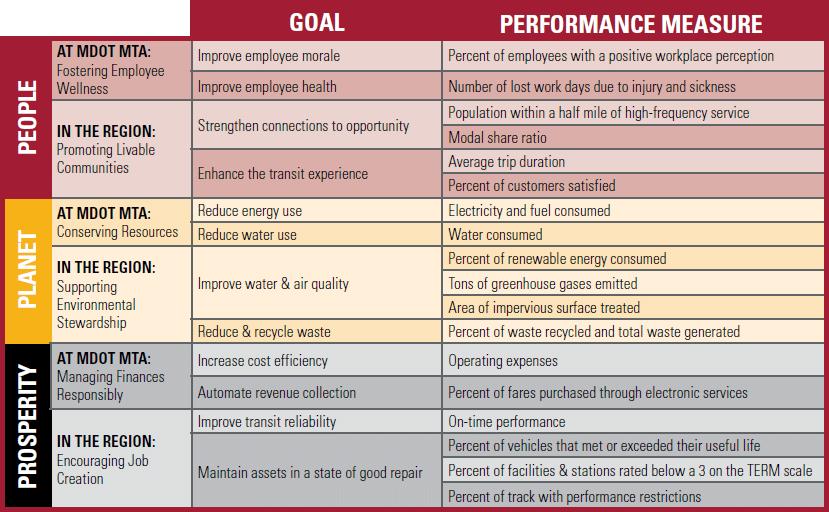 MDOT MDOT Sustainability Goals and Metrics