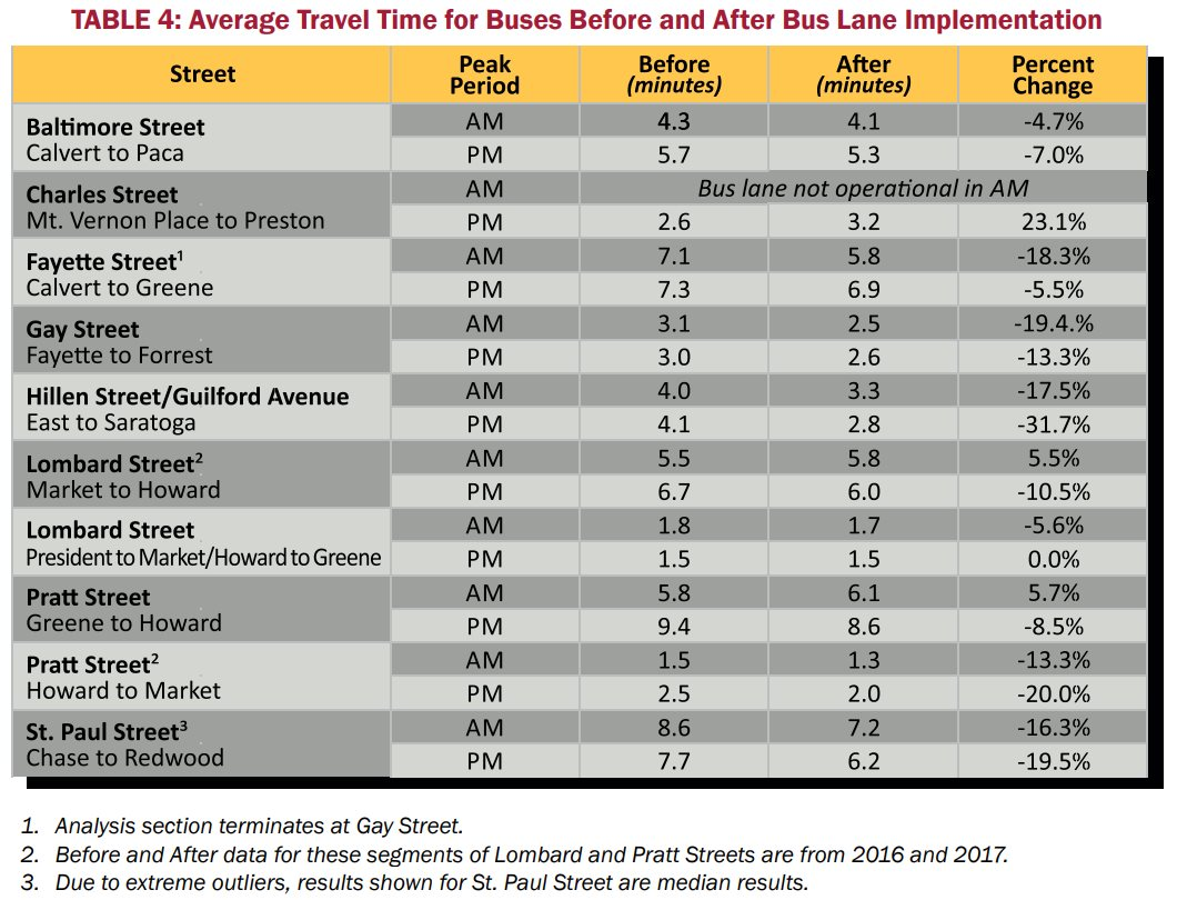 Average travel time for buses before and after bus lane implementation