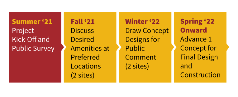 Project schedule from Summer 2021 to Spring 2022