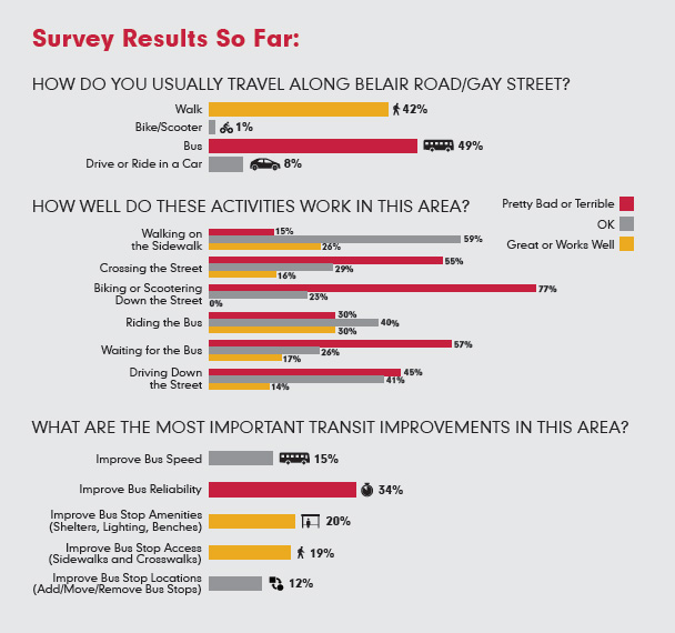 Belair / Gay St Survey Results