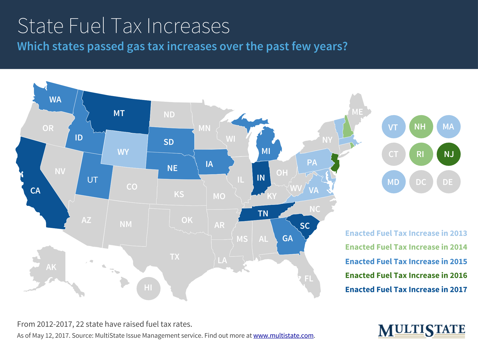 Gas Tax Increases 2012-2017