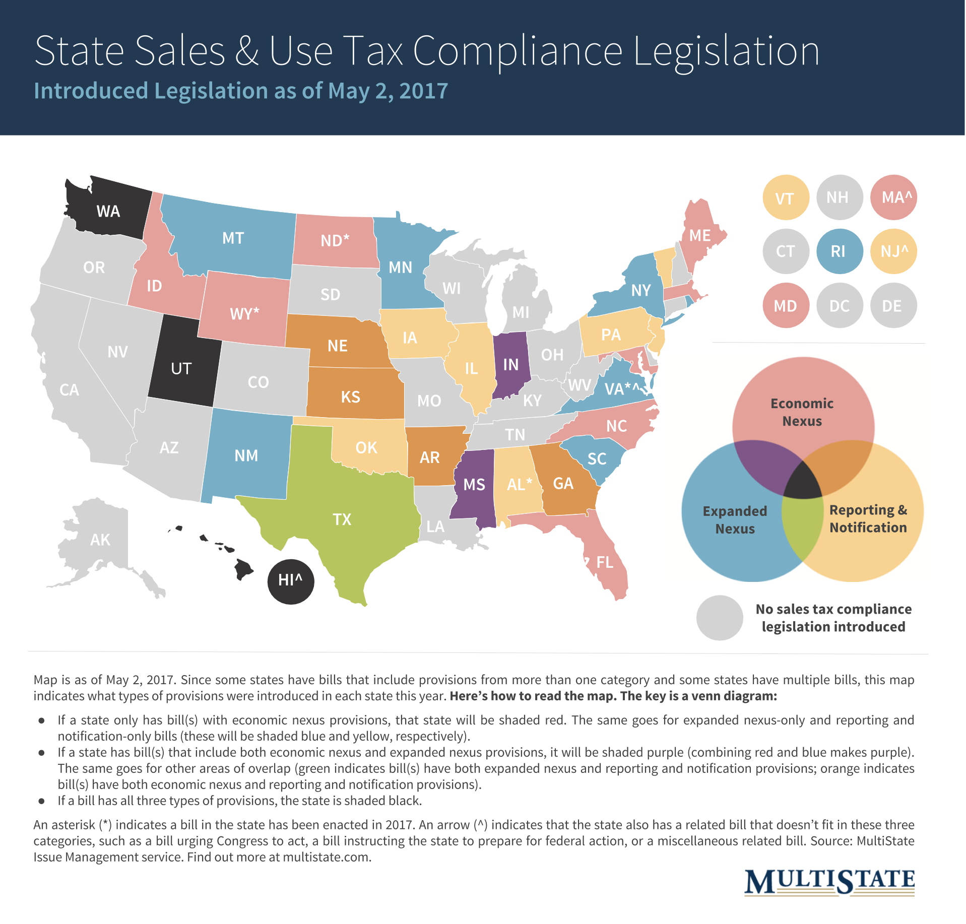 State Sales and Use Tax Compliance Legislation