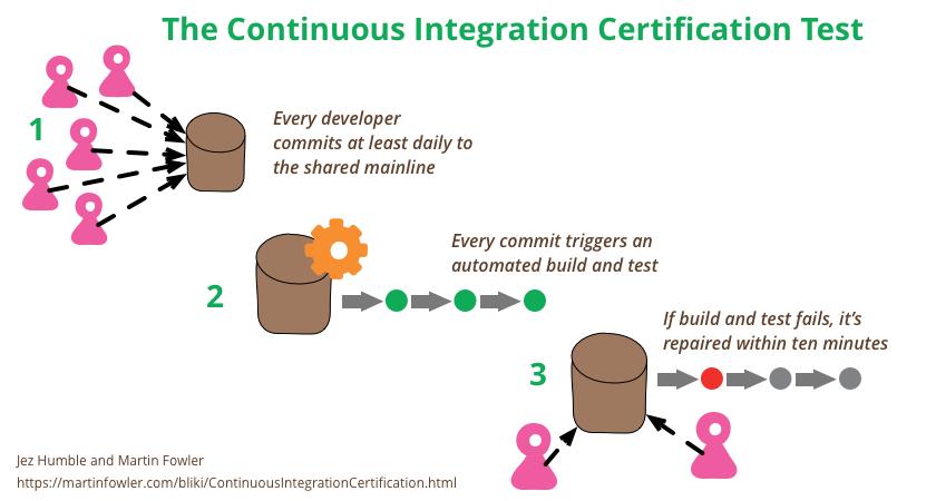 CI Certification