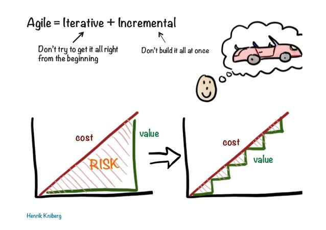 Agile is iterative and incremental