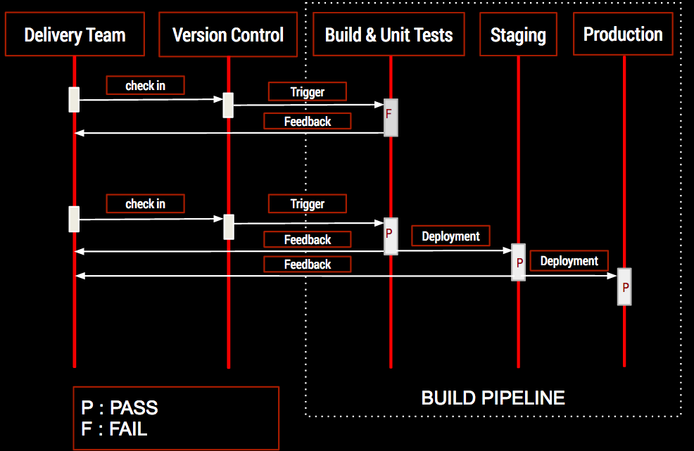 Continuous Delivery Workflow