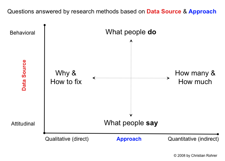User Research Methods