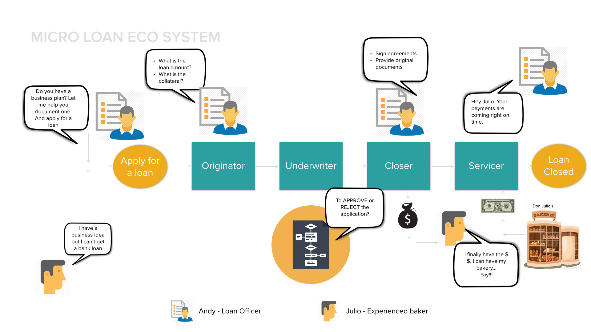 micro-lending-processing-system