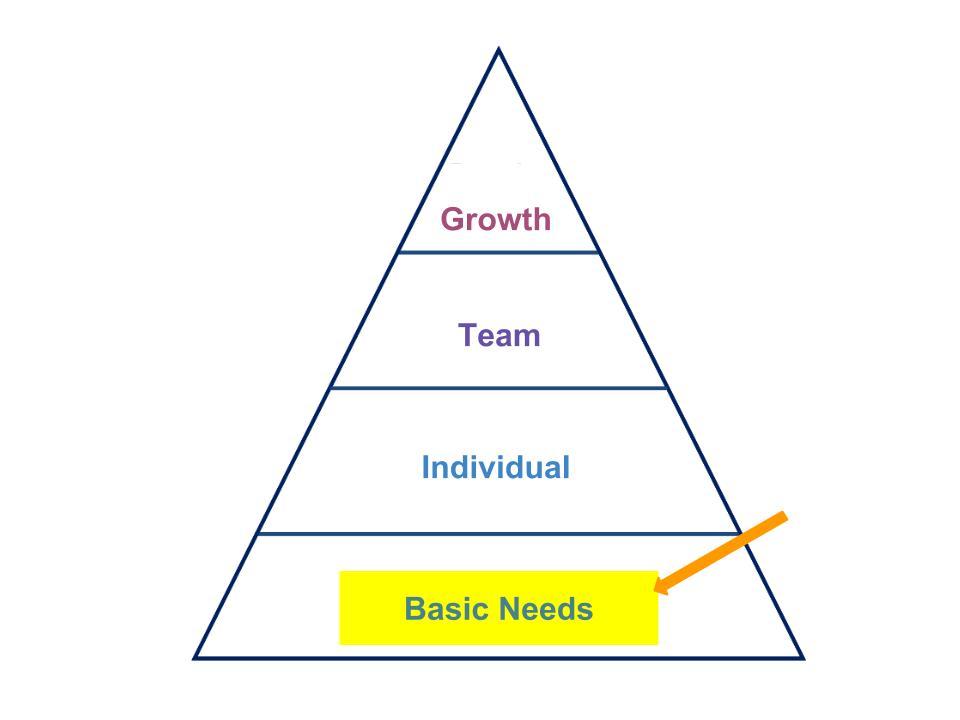 Hierarchy Pyramid-Basic Needs