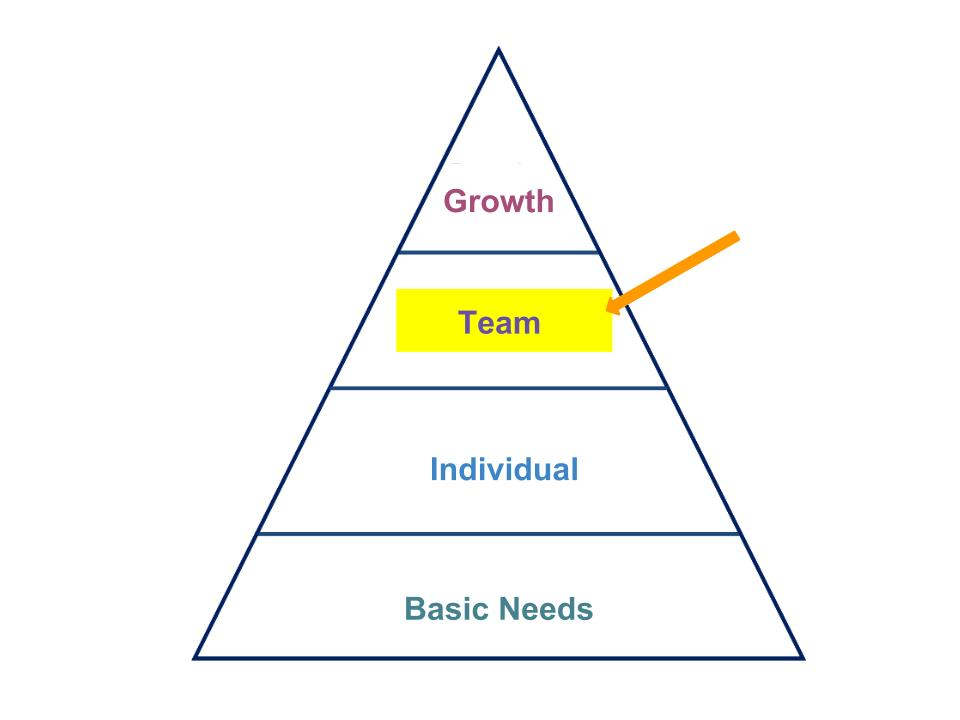 Hierarchy Pyramid-Team